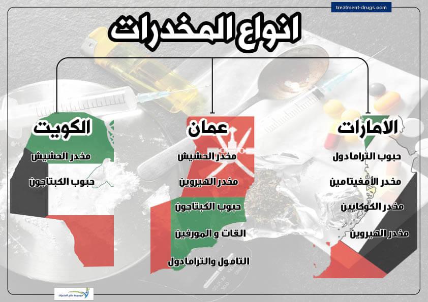 انواع المخدرات واسمائها في الدول العربية